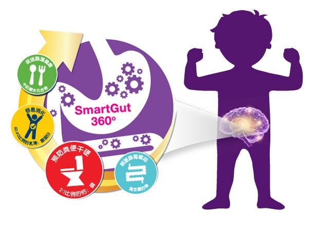 SmartGut 360